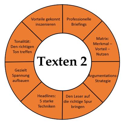 Texterclub Inhalt Seminar Texten 2