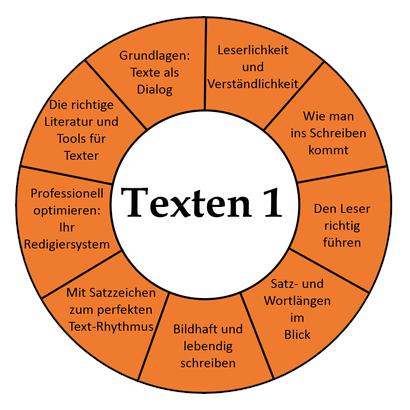 Texterclub Inhalt Seminar Texten 1